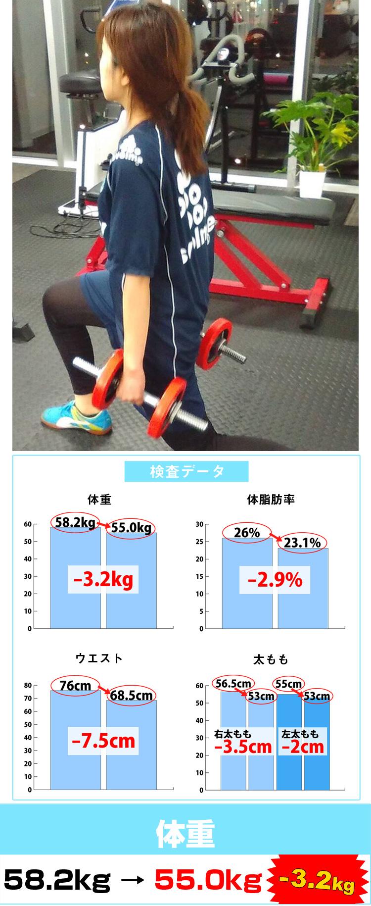 石田様は3ヶ月で体重はマイナス3.2kgのダイエットに成功。血液検査のデータも改善しております。