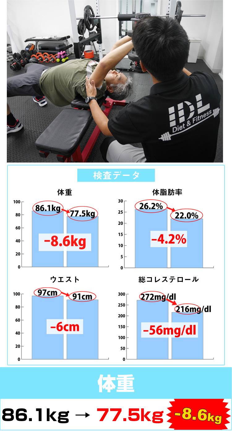 緒方様は1ヶ月で体重はマイナス8.6kgのダイエットに成功。血液検査のデータも改善しております。